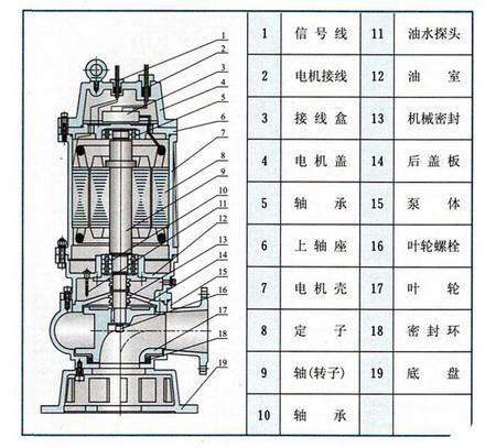 WQ型潜水排污泵结构图